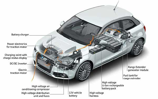 Electric Car Motors