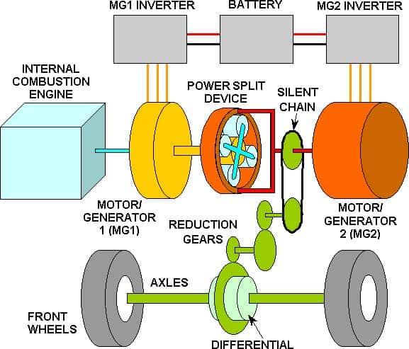 Car Powertrain