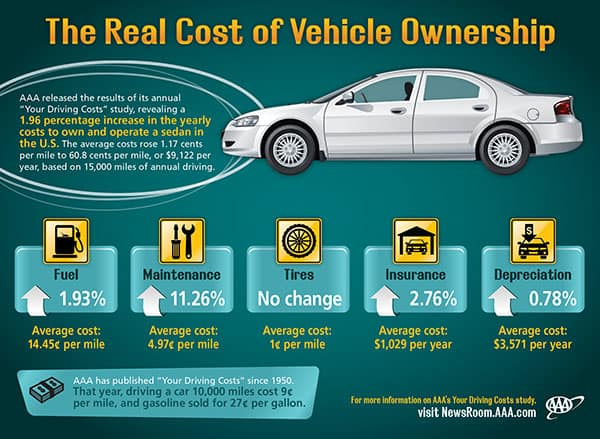 Other Costs Of Vehicle Ownership